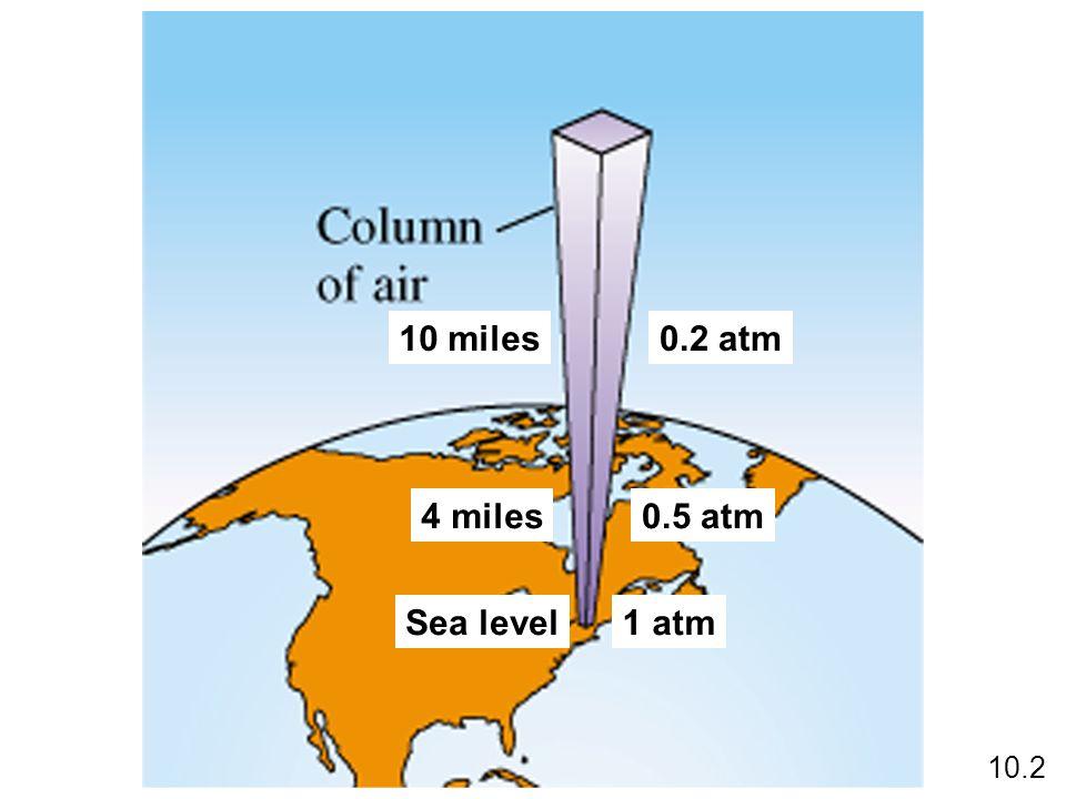 Sea level1 atm 4 miles0.5 atm 10 miles0.2 atm 10.2
