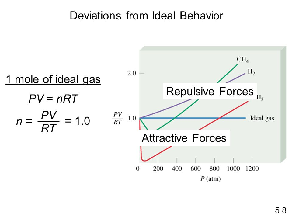 Deviations from Ideal Behavior 1 mole of ideal gas PV = nRT n = PV RT = 1.0 5.8 Repulsive Forces Attractive Forces