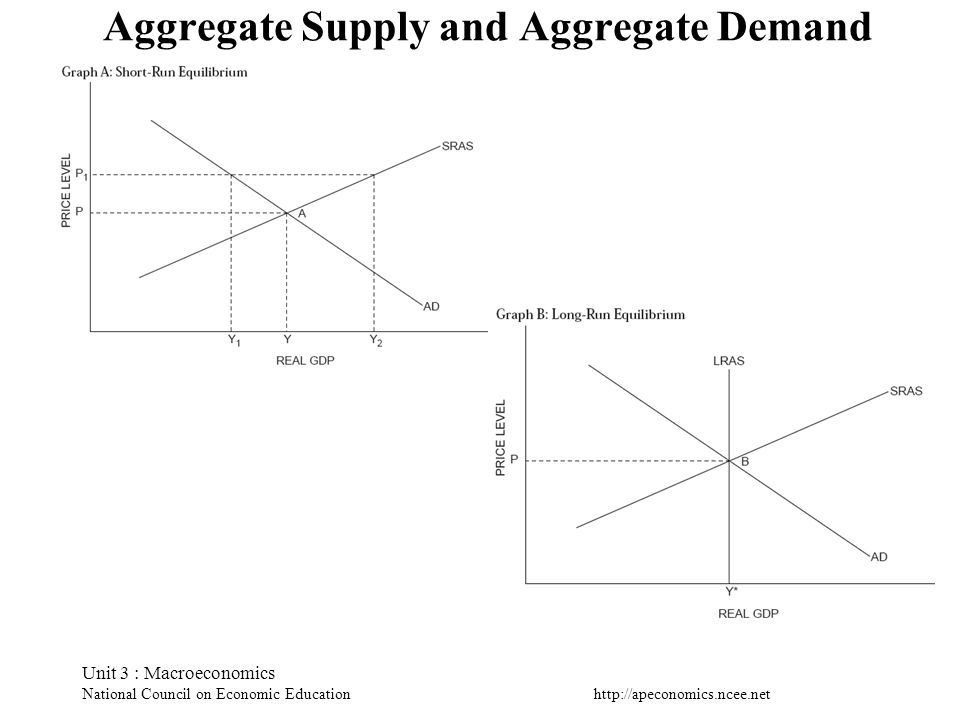 http://apeconomics.ncee.net Unit 3 : Macroeconomics National Council on Economic Education Aggregate Supply and Aggregate Demand