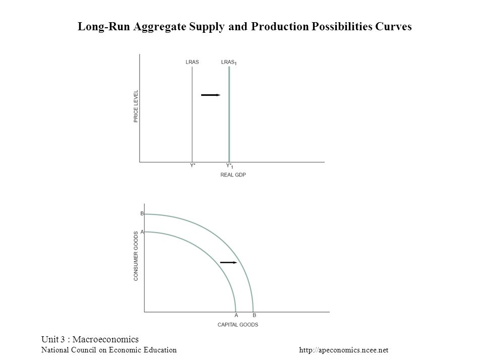 http://apeconomics.ncee.net Unit 3 : Macroeconomics National Council on Economic Education Long-Run Aggregate Supply and Production Possibilities Curv