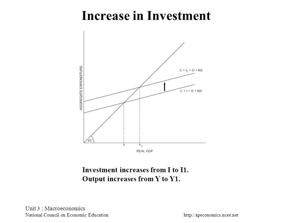 http://apeconomics.ncee.net Unit 3 : Macroeconomics National Council on Economic Education Increase in Investment Investment increases from I to I1. O