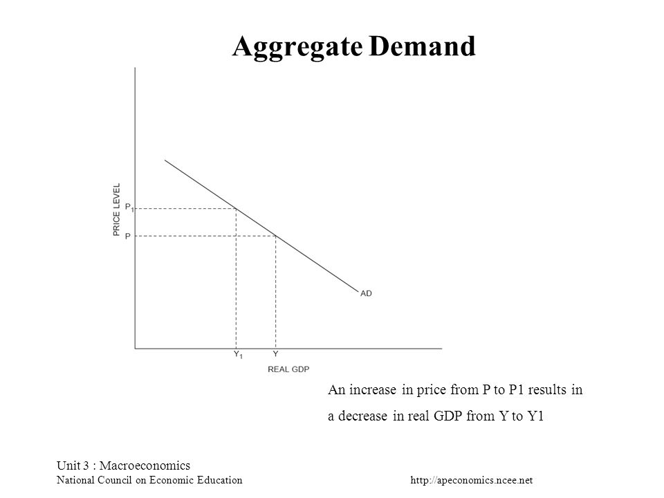 http://apeconomics.ncee.net Unit 3 : Macroeconomics National Council on Economic Education Aggregate Demand An increase in price from P to P1 results
