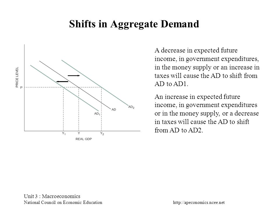 http://apeconomics.ncee.net Unit 3 : Macroeconomics National Council on Economic Education Shifts in Aggregate Demand A decrease in expected future in