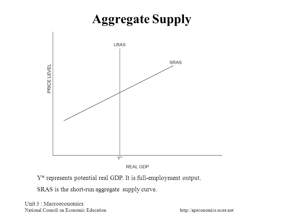 http://apeconomics.ncee.net Unit 3 : Macroeconomics National Council on Economic Education Aggregate Supply Y* represents potential real GDP. It is fu