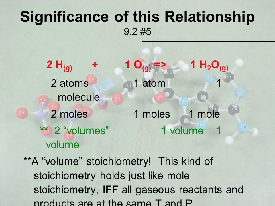 Significance of this Relationship 9.2 #5 2 H (g) + 1 O (g) => 1 H 2 O (g) 2 atoms1 atom1 molecule 2 moles1 moles1 mole ** 2 volumes1 volume1 volume **A volume stoichiometry.