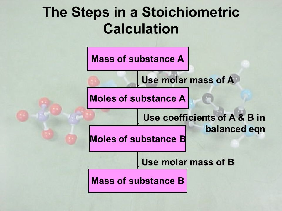 The Steps in a Stoichiometric Calculation Mass of substance A Moles of substance A Moles of substance B Mass of substance B Use molar mass of A Use mo