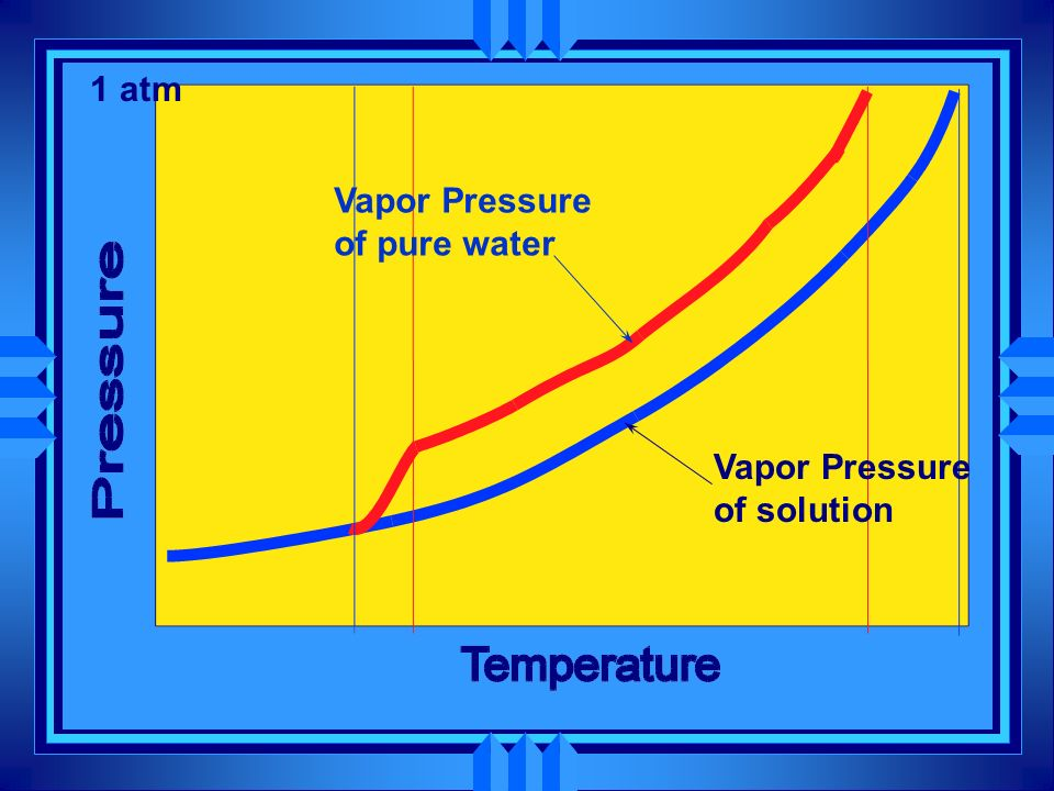 1 atm Vapor Pressure of solution Vapor Pressure of pure water