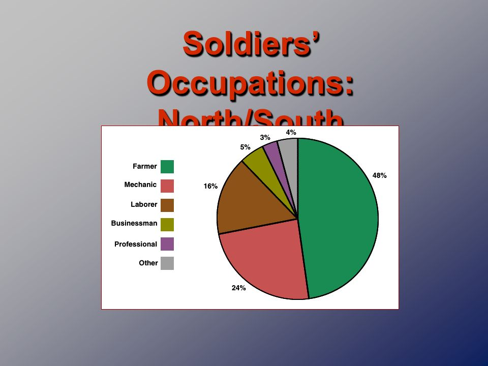 Soldiers Occupations: North/South Combined