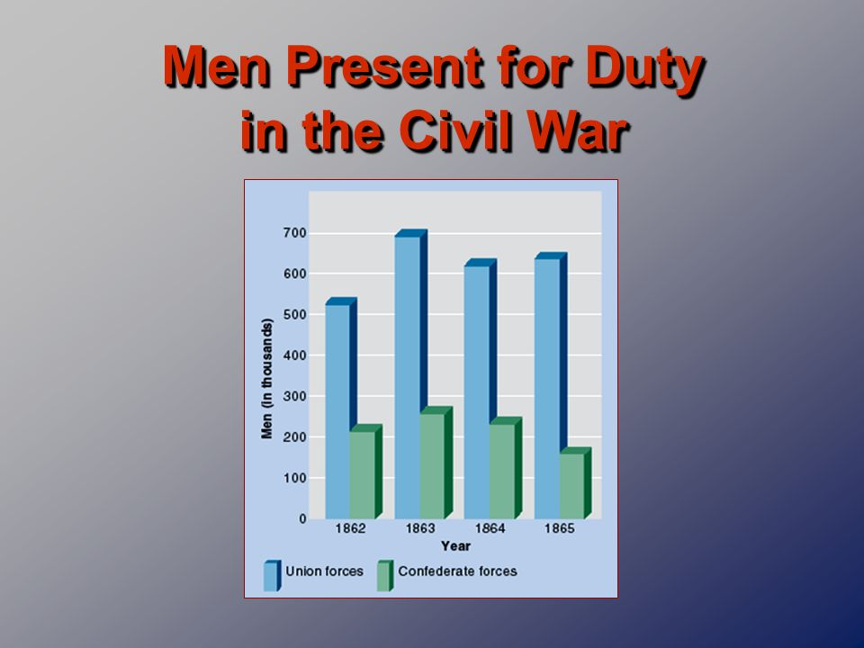 Men Present for Duty in the Civil War