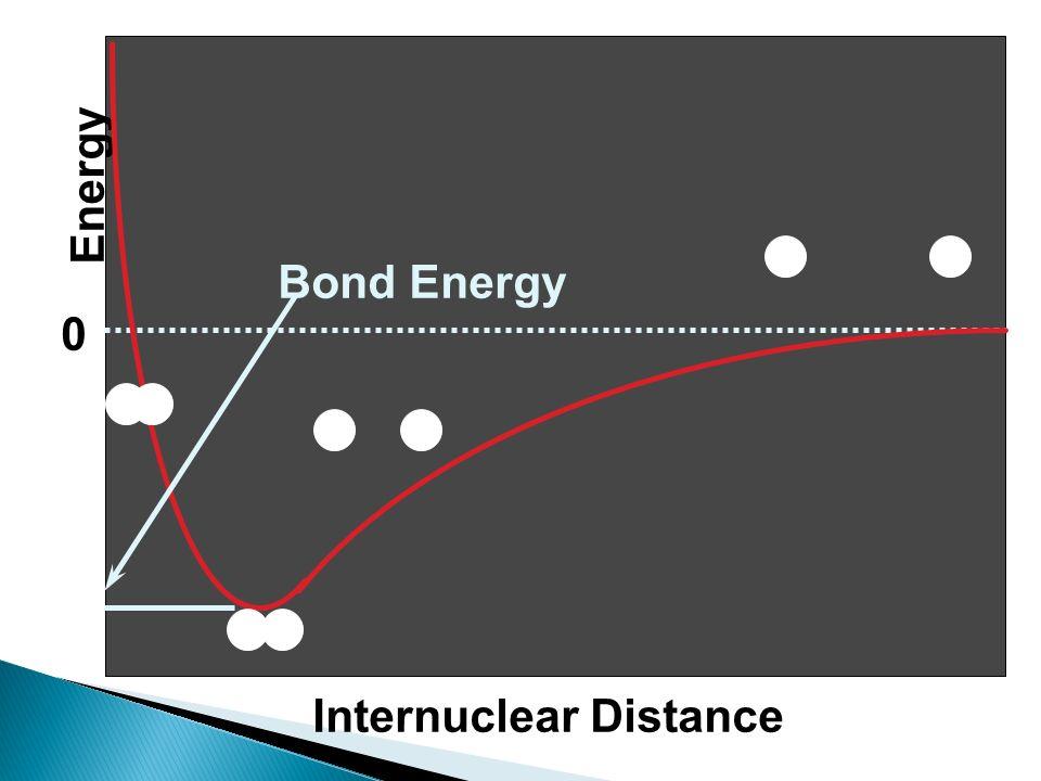 0 Energy Internuclear Distance Bond Energy