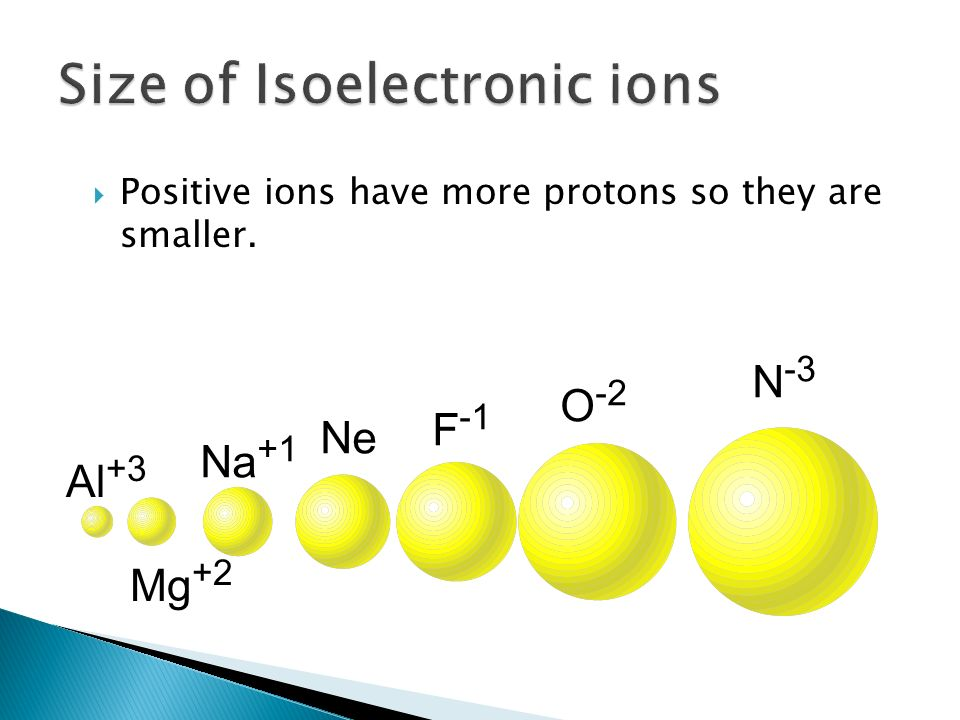 Positive ions have more protons so they are smaller. Al +3 Mg +2 Na +1 Ne F -1 O -2 N -3