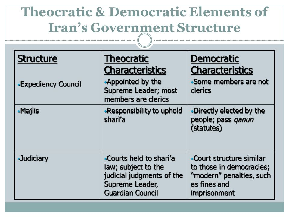 Theocratic & Democratic Elements of Irans Government Structure Structure Expediency Council Expediency Council Theocratic Characteristics Appointed by