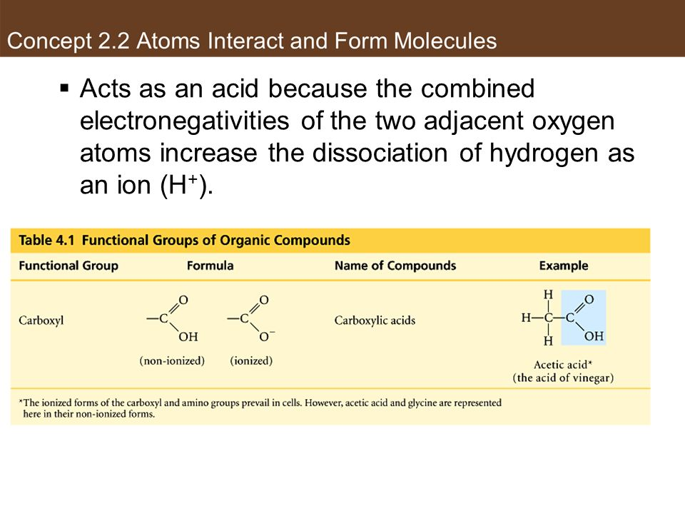 Acts as an acid because the combined electronegativities of the two adjacent oxygen atoms increase the dissociation of hydrogen as an ion (H + ). Carb