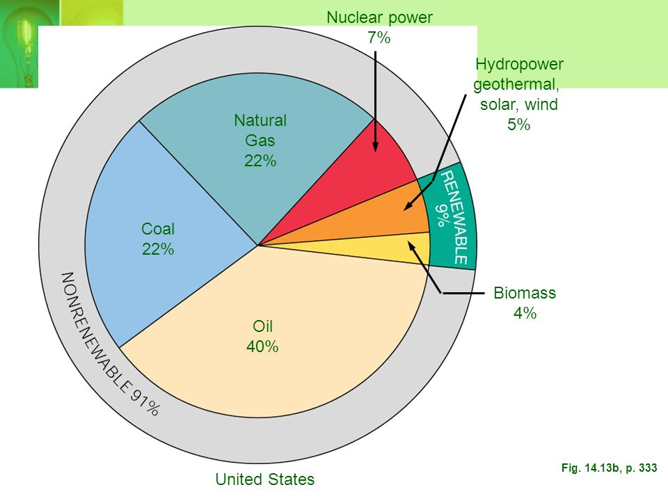 World Natural Gas 23% Coal 22% Biomass 12% Oil 30% Nuclear power 6% Hydropower, geothermal, Solar, wind 7% Fig. 14.13a, p. 333