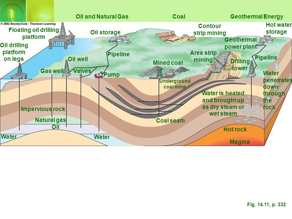 XI. Natural Gas Natural Gas is a mixture of 50-90% methane (CH4) by volume; contains smaller amounts of ethane, propane, butane and toxic hydrogen sul