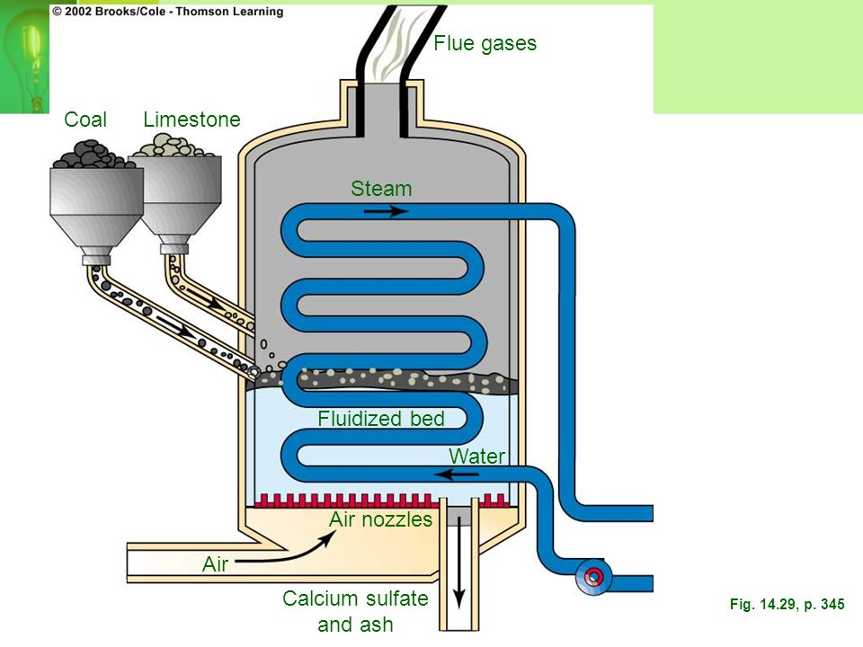 Clean Coal Technology. Fluidized-bed combustion - developed to burn coal more cleanly and efficiently. Use of low sulfur coal - reduces SO2 emission C
