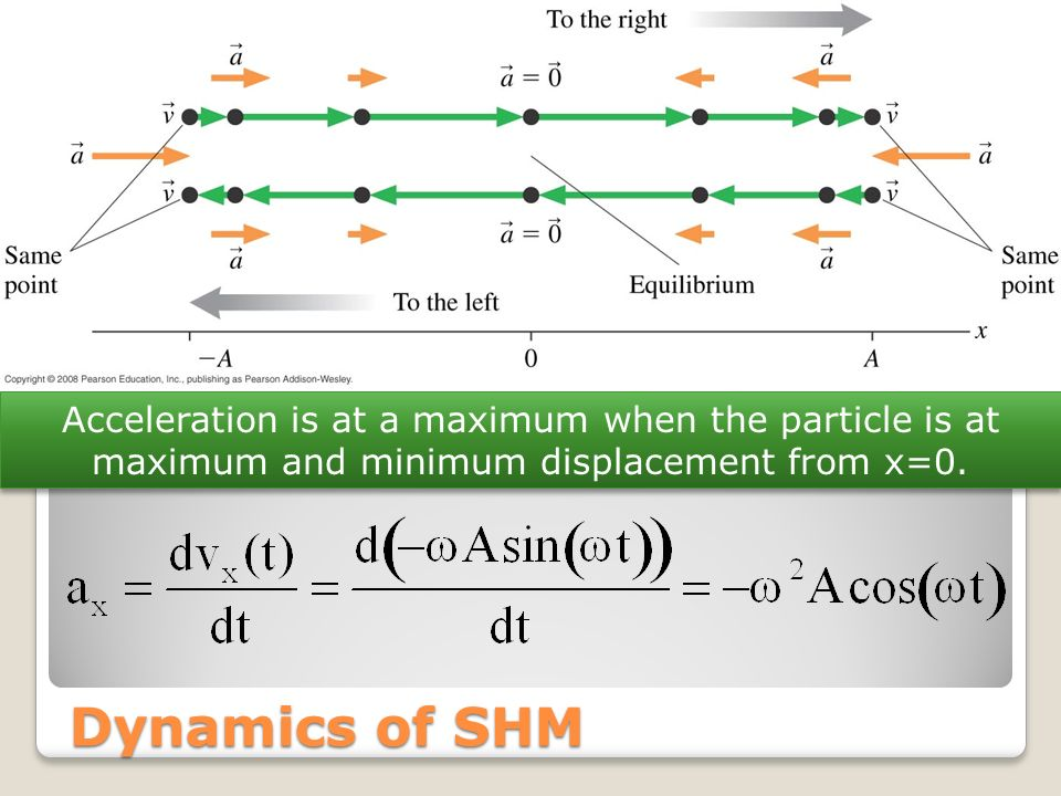 Dynamics of SHM Acceleration is at a maximum when the particle is at maximum and minimum displacement from x=0.