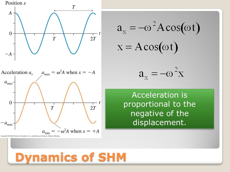 Dynamics of SHM Acceleration is proportional to the negative of the displacement.