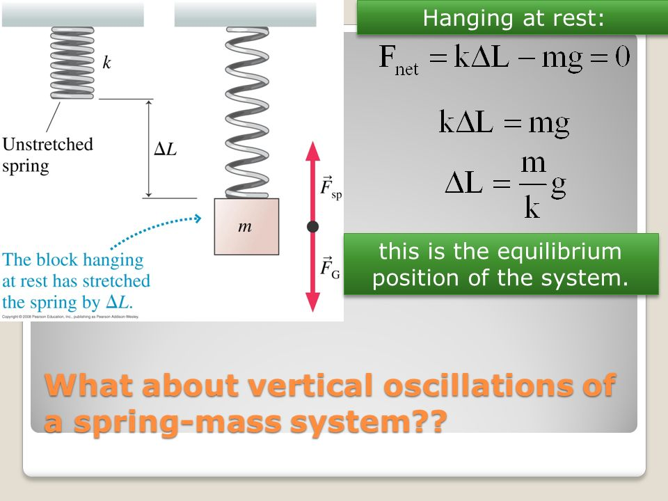 What about vertical oscillations of a spring-mass system?? Hanging at rest: this is the equilibrium position of the system.