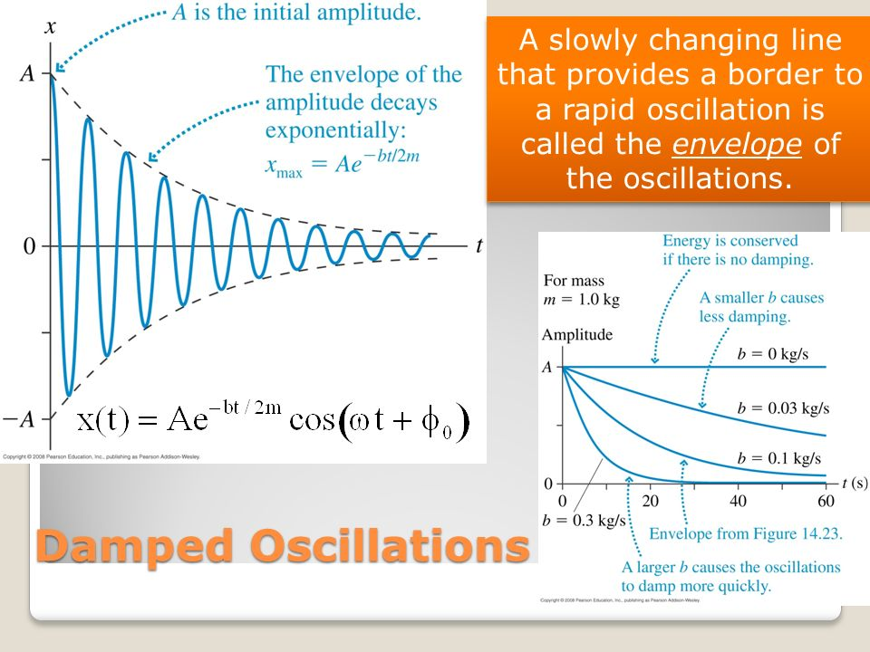 Damped Oscillations A slowly changing line that provides a border to a rapid oscillation is called the envelope of the oscillations.