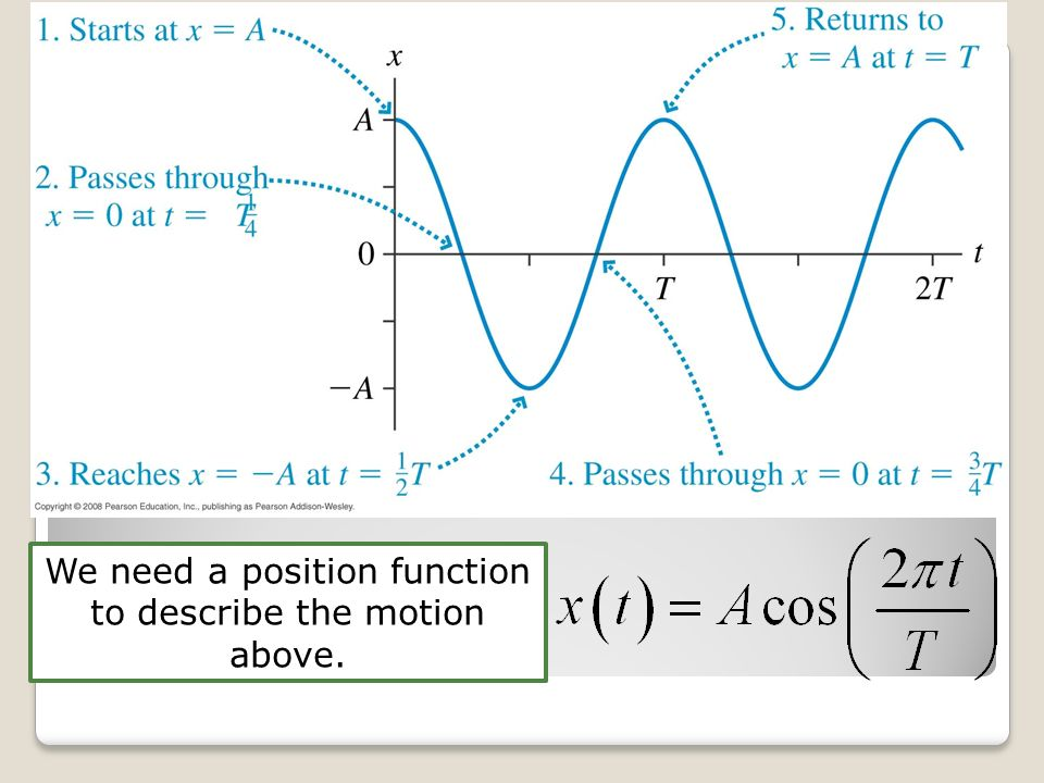 Conditions for SHM Notice that all objects that we look at are described the same mathematically.