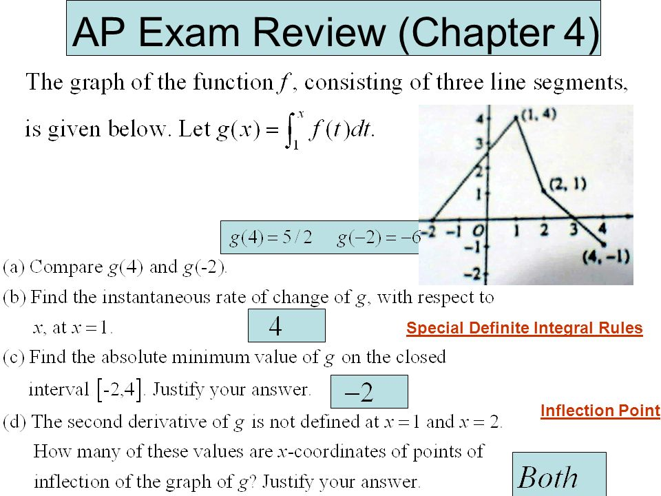 AP Exam Review (Chapter 4) Special Definite Integral Rules Inflection Point