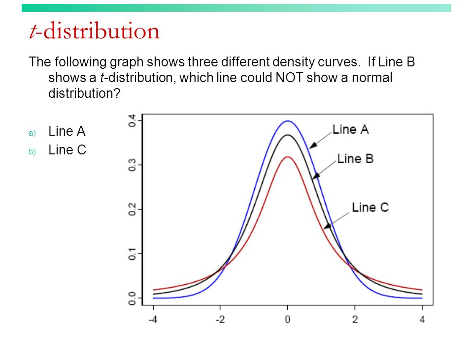 t-distribution The following graph shows three different density curves. If Line B shows a t-distribution, which line could NOT show a normal distribu