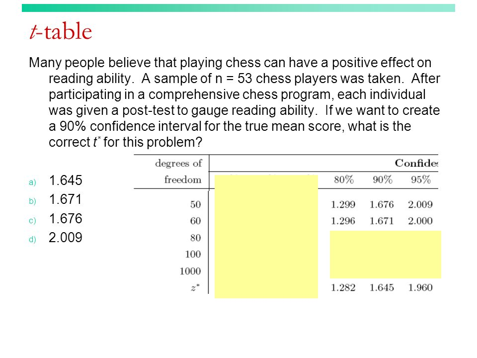 t-table Many people believe that playing chess can have a positive effect on reading ability. A sample of n = 53 chess players was taken. After partic