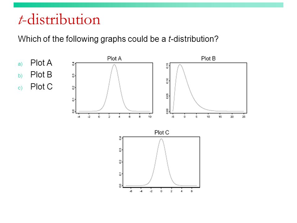 t-distribution Which of the following graphs could be a t-distribution? a) Plot A b) Plot B c) Plot C