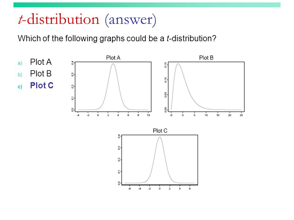 t-distribution (answer) Which of the following graphs could be a t-distribution? a) Plot A b) Plot B c) Plot C