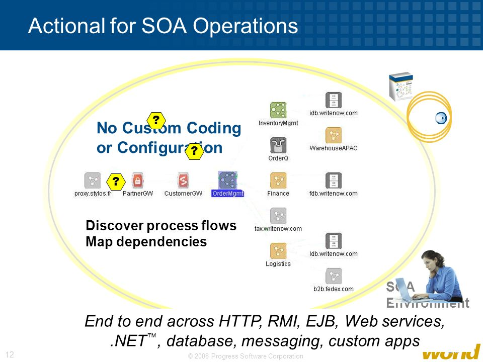 © 2008 Progress Software Corporation 12 Actional for SOA Operations SOA Environment Discover process flows Map dependencies End to end across HTTP, RM