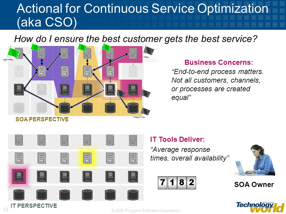 © 2008 Progress Software Corporation 15 00001702363050996844 Actional for Continuous Service Optimization (aka CSO) IT PERSPECTIVE How do I ensure the