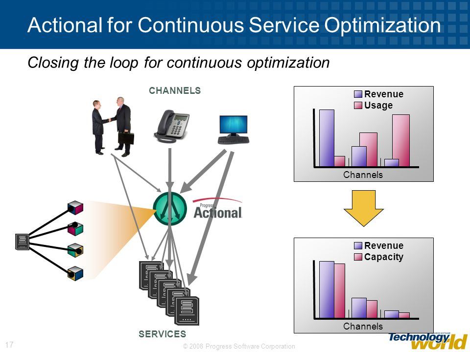 © 2008 Progress Software Corporation 17 Actional for Continuous Service Optimization Closing the loop for continuous optimization Channels Revenue Usa