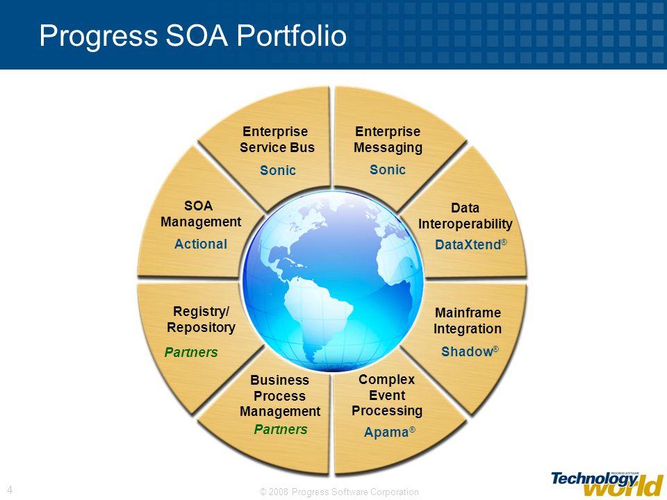 © 2008 Progress Software Corporation 4 Progress SOA Portfolio SOA Management Complex Event Processing Business Process Management Mainframe Integratio
