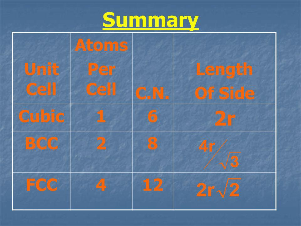 Summary Unit Cell Atoms Per Cell C.N. Length Of Side Cubic16 2r BCC28 FCC412