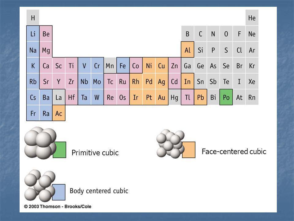 Face-centered cubic Primitive cubic