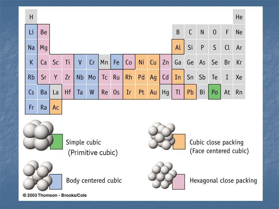 (Primitive cubic)
