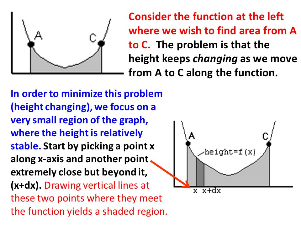 Consider the function at the left where we wish to find area from A to C. The problem is that the height keeps changing as we move from A to C along t