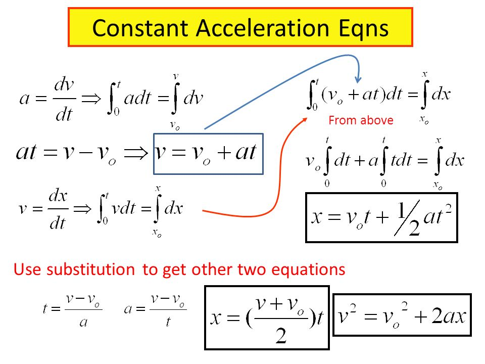 Constant Acceleration Eqns From above Use substitution to get other two equations