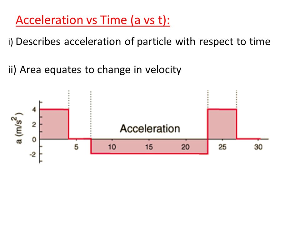 Acceleration vs Time (a vs t): i) Describes acceleration of particle with respect to time ii) Area equates to change in velocity