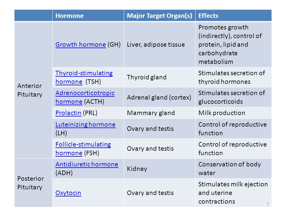 HormoneMajor Target Organ(s)Effects Anterior Pituitary Growth hormoneGrowth hormone (GH)Liver, adipose tissue Promotes growth (indirectly), control of