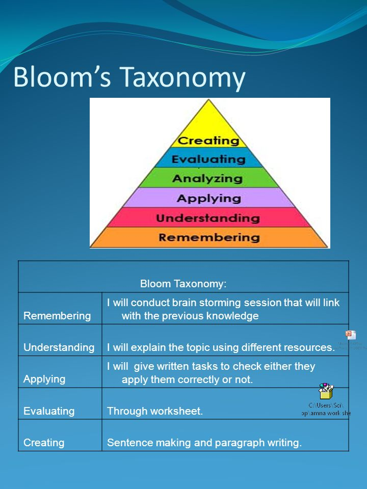 Blooms Taxonomy Bloom Taxonomy: Remembering I will conduct brain storming session that will link with the previous knowledge UnderstandingI will expla
