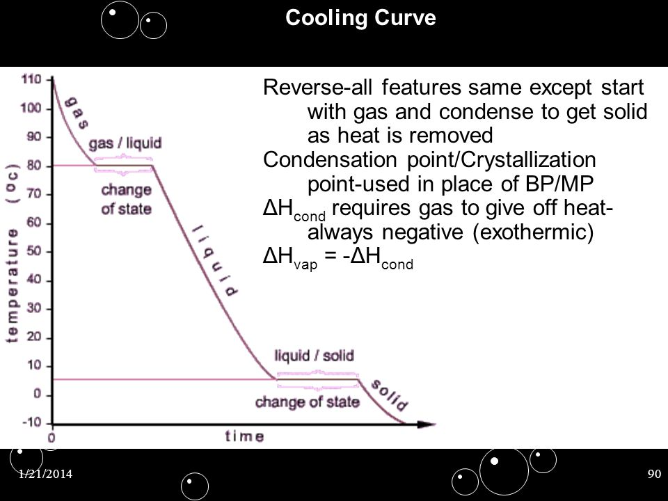 1/21/201490 Cooling Curve Reverse-all features same except start with gas and condense to get solid as heat is removed Condensation point/Crystallizat