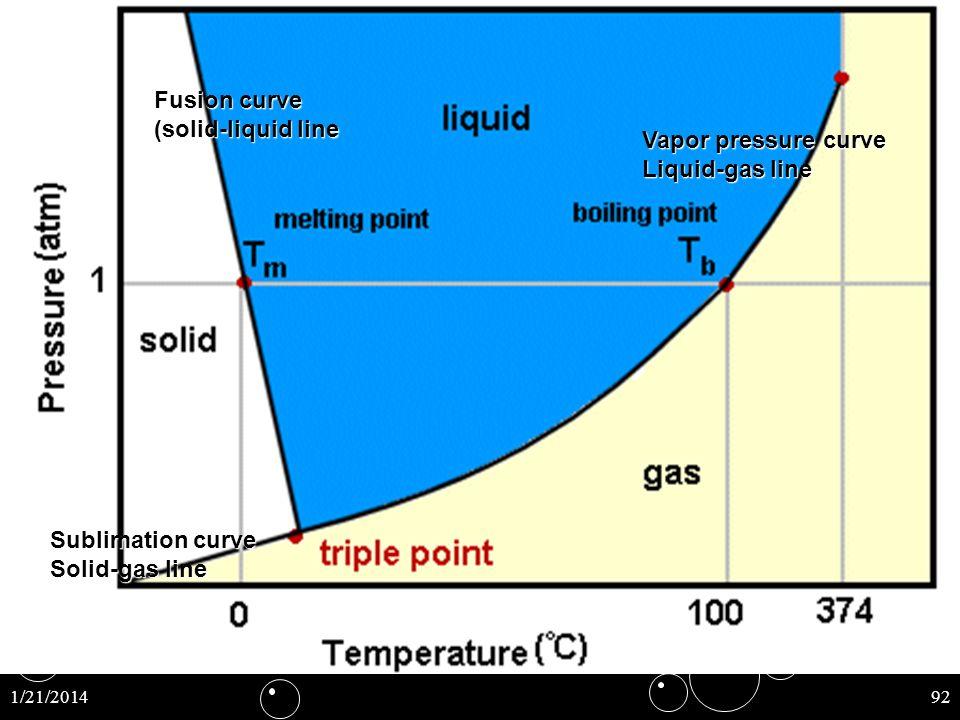 1/21/201492 Fusion curve (solid-liquid line Vapor pressure curve Liquid-gas line Sublimation curve Solid-gas line