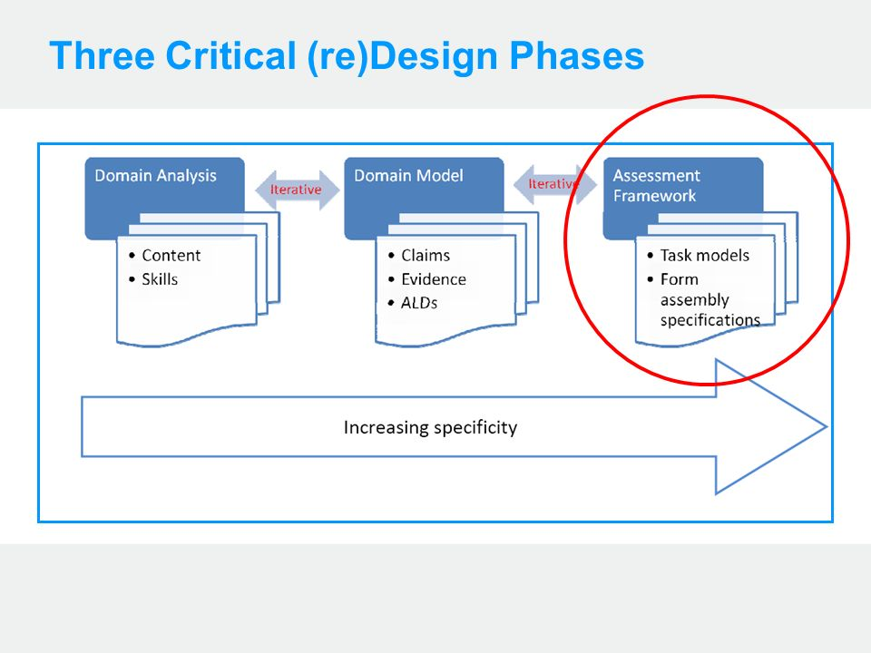 Three Critical (re)Design Phases