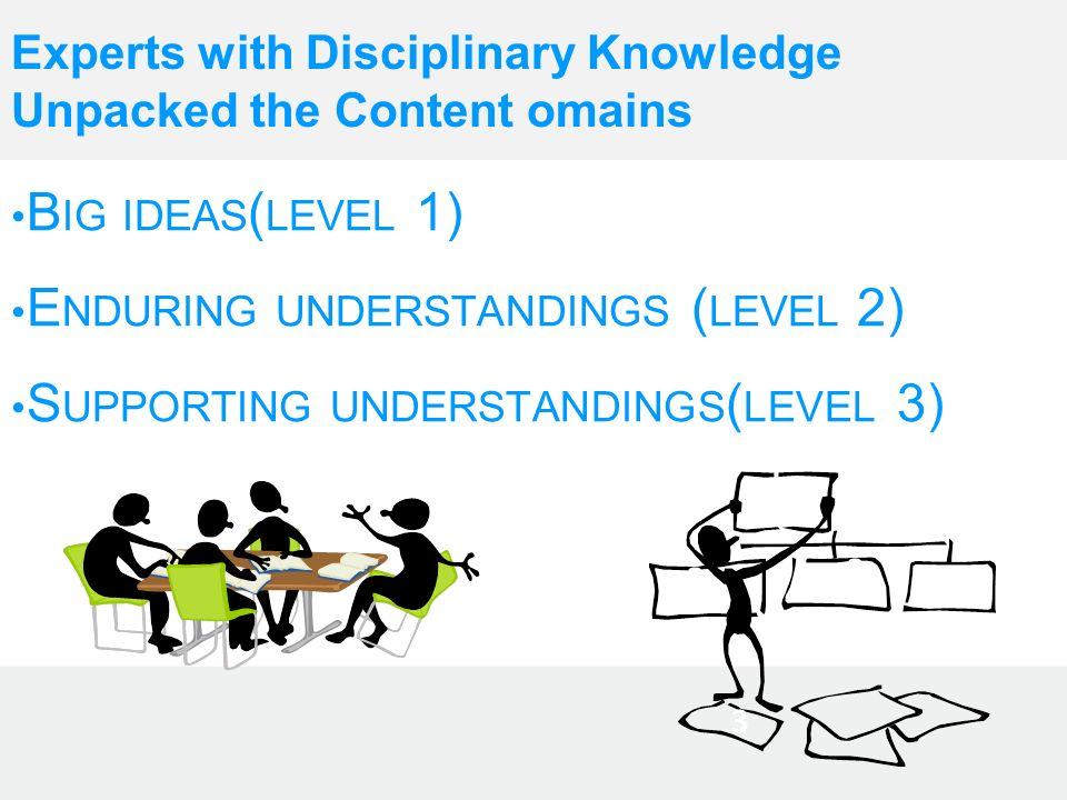 Experts with Disciplinary Knowledge Unpacked the Content omains B IG IDEAS ( LEVEL 1) E NDURING UNDERSTANDINGS ( LEVEL 2) S UPPORTING UNDERSTANDINGS (