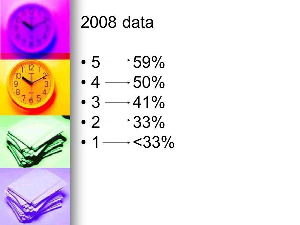 2008 data 5 59% 4 50% 3 41% 2 33% 1 <33%