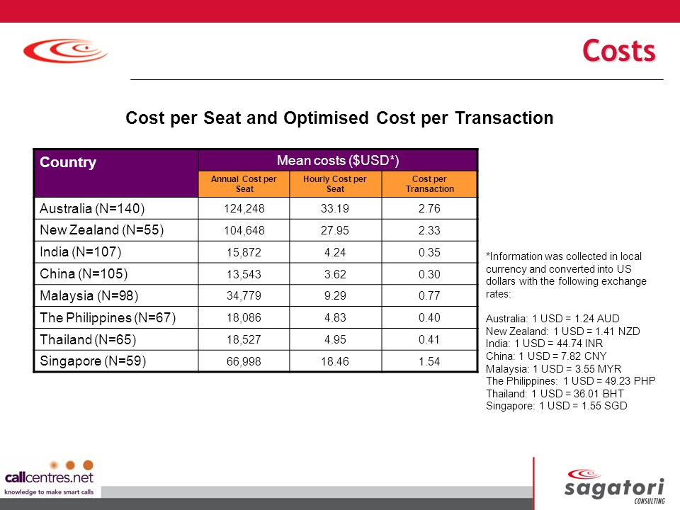 Country Mean costs ($USD*) Annual Cost per Seat Hourly Cost per Seat Cost per Transaction Australia (N=140) 124,24833.192.76 New Zealand (N=55) 104,64827.952.33 India (N=107) 15,8724.240.35 China (N=105) 13,5433.620.30 Malaysia (N=98) 34,7799.290.77 The Philippines (N=67) 18,0864.830.40 Thailand (N=65) 18,5274.950.41 Singapore (N=59) 66,99818.461.54 Cost per Seat and Optimised Cost per Transaction *Information was collected in local currency and converted into US dollars with the following exchange rates: Australia: 1 USD = 1.24 AUD New Zealand: 1 USD = 1.41 NZD India: 1 USD = 44.74 INR China: 1 USD = 7.82 CNY Malaysia: 1 USD = 3.55 MYR The Philippines: 1 USD = 49.23 PHP Thailand: 1 USD = 36.01 BHT Singapore: 1 USD = 1.55 SGD Costs