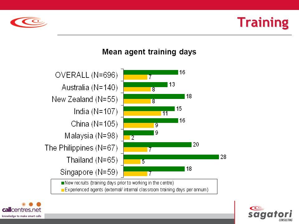 Mean agent training days Training