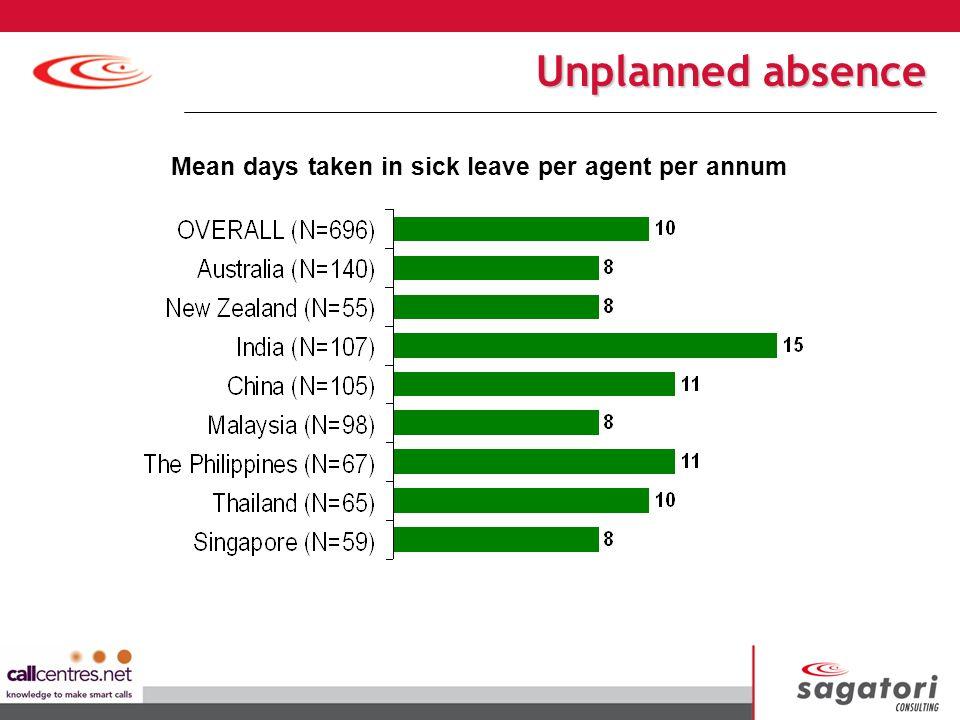 Mean days taken in sick leave per agent per annum Unplanned absence